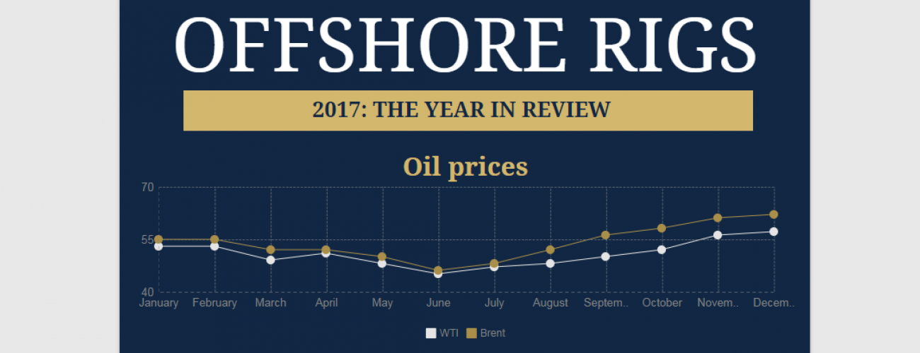 Everything you need to remember about the offshore drilling market in 2017