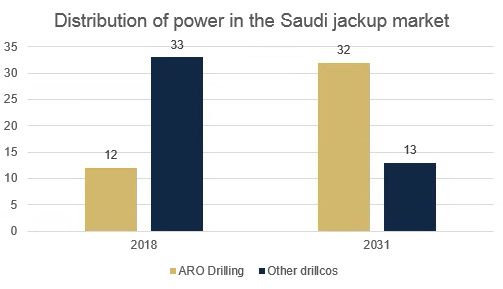 ARO Drilling takes control of the Saudi Arabian offshore rig
